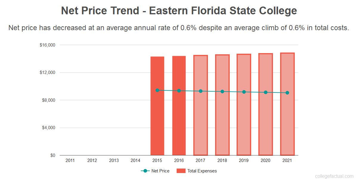 Average net price trend for Eastern Florida State College
