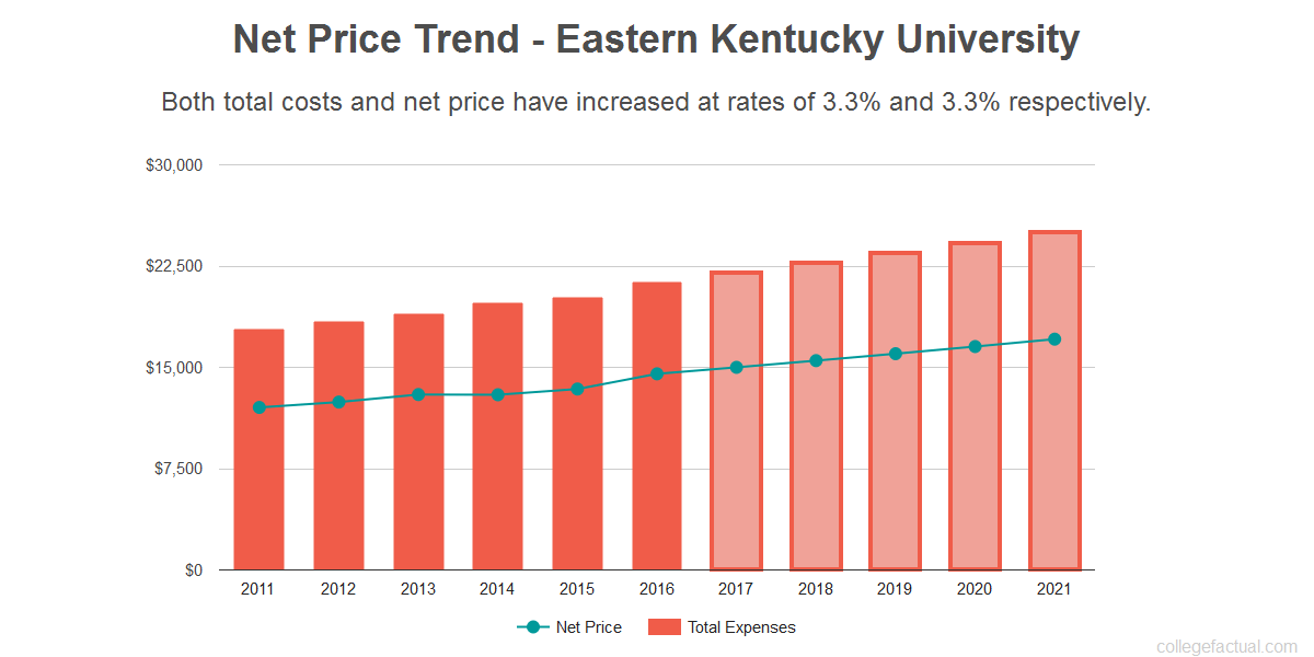 Average net price trend for Eastern Kentucky University