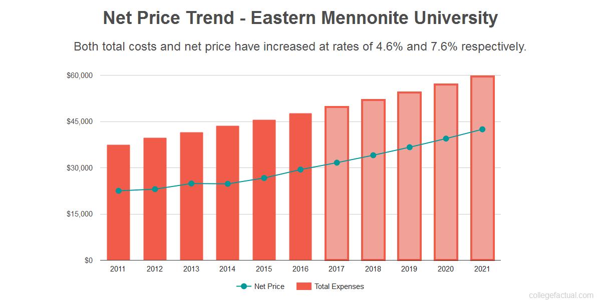 Average net price trend for Eastern Mennonite University
