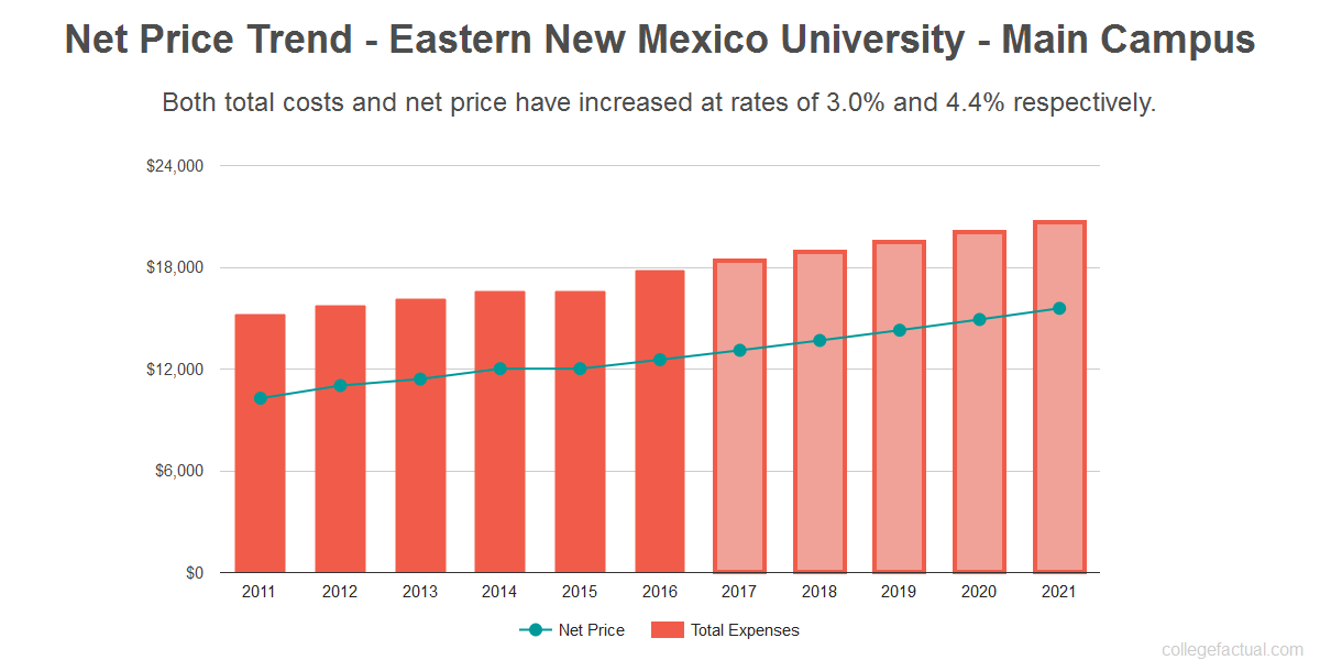 Average net price trend for Eastern New Mexico University - Main Campus