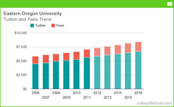 University Of Oregon Tuition And Room And Board