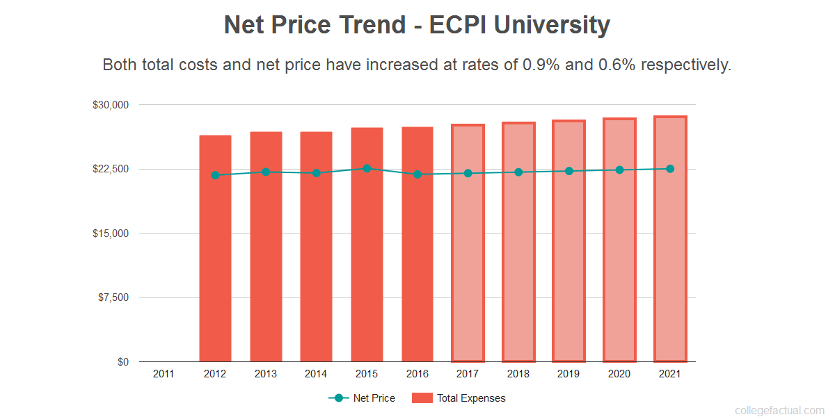 Average net price trend for ECPI University