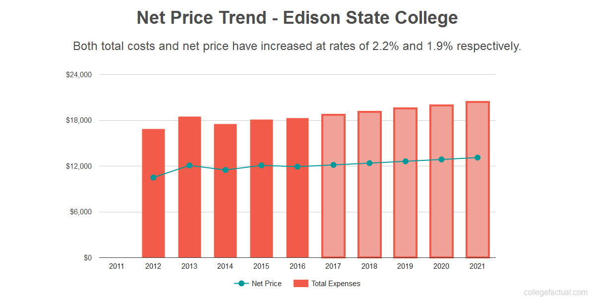 Average net price trend for Edison State College