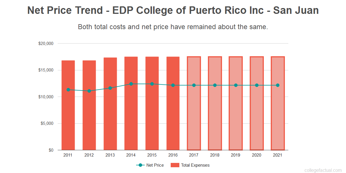 Average net price trend for EDP College of Puerto Rico Inc - San Juan