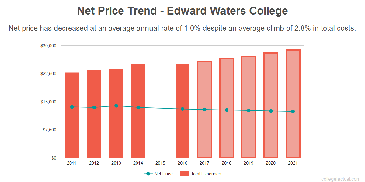 Average net price trend for Edward Waters College