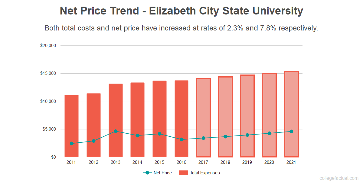 Average net price trend for Elizabeth City State University