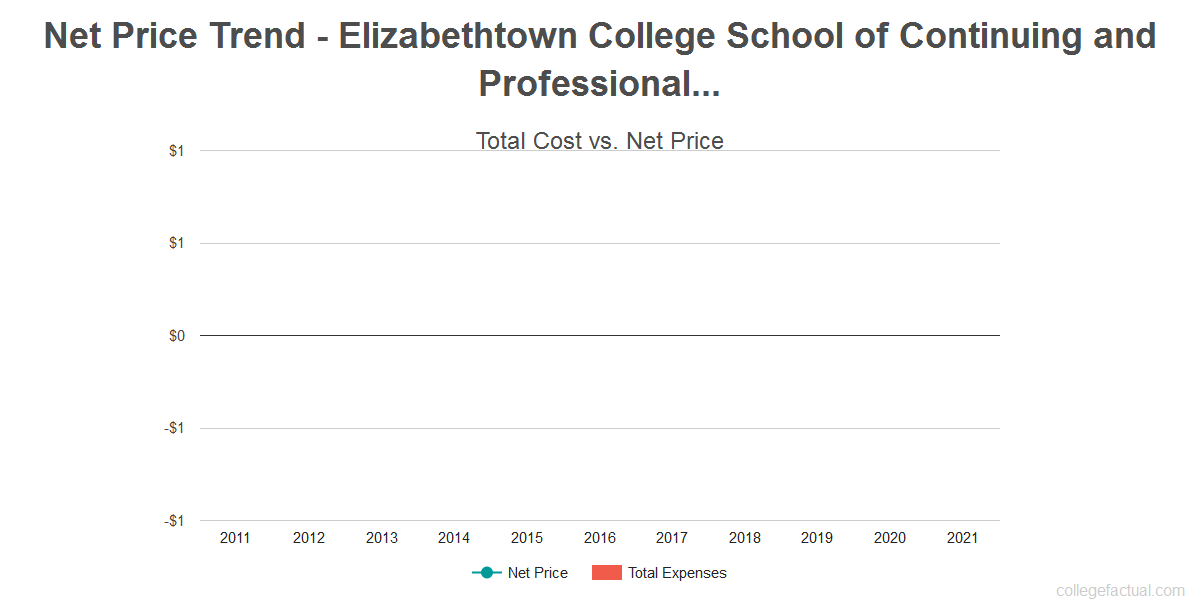 Average net price trend for Elizabethtown College School of Continuing and Professional Studies