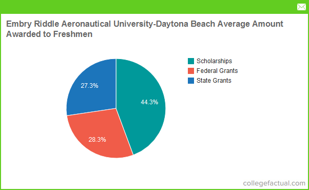 Financial Aid Options At Embry Riddle Aeronautical