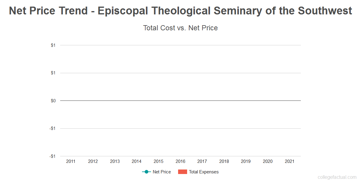 Average net price trend for Episcopal Theological Seminary of the Southwest