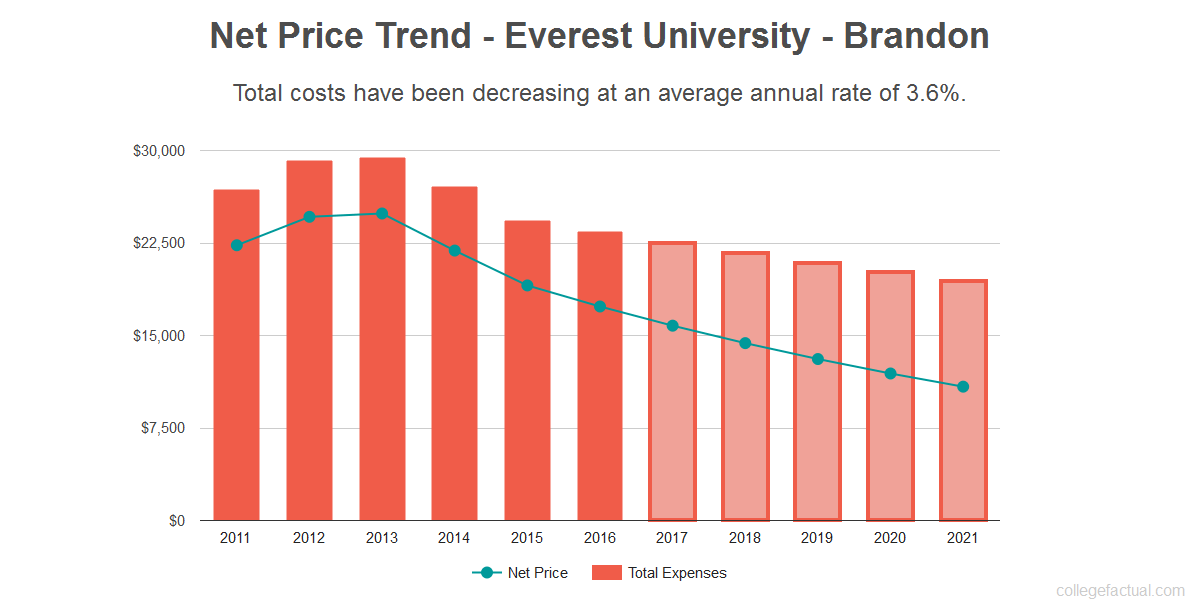 Average net price trend for Everest University - Brandon