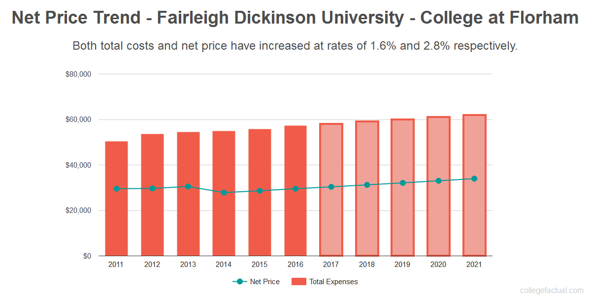 Average net price trend for Fairleigh Dickinson University - College at Florham