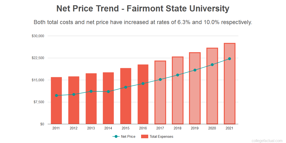 Average net price trend for Fairmont State University