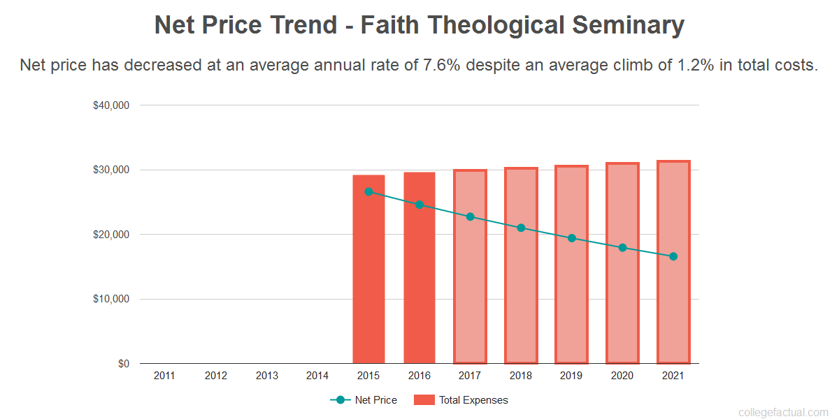 Average net price trend for Faith Theological Seminary