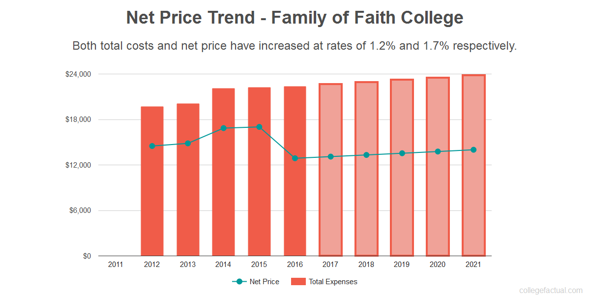 Average net price trend for Family of Faith College