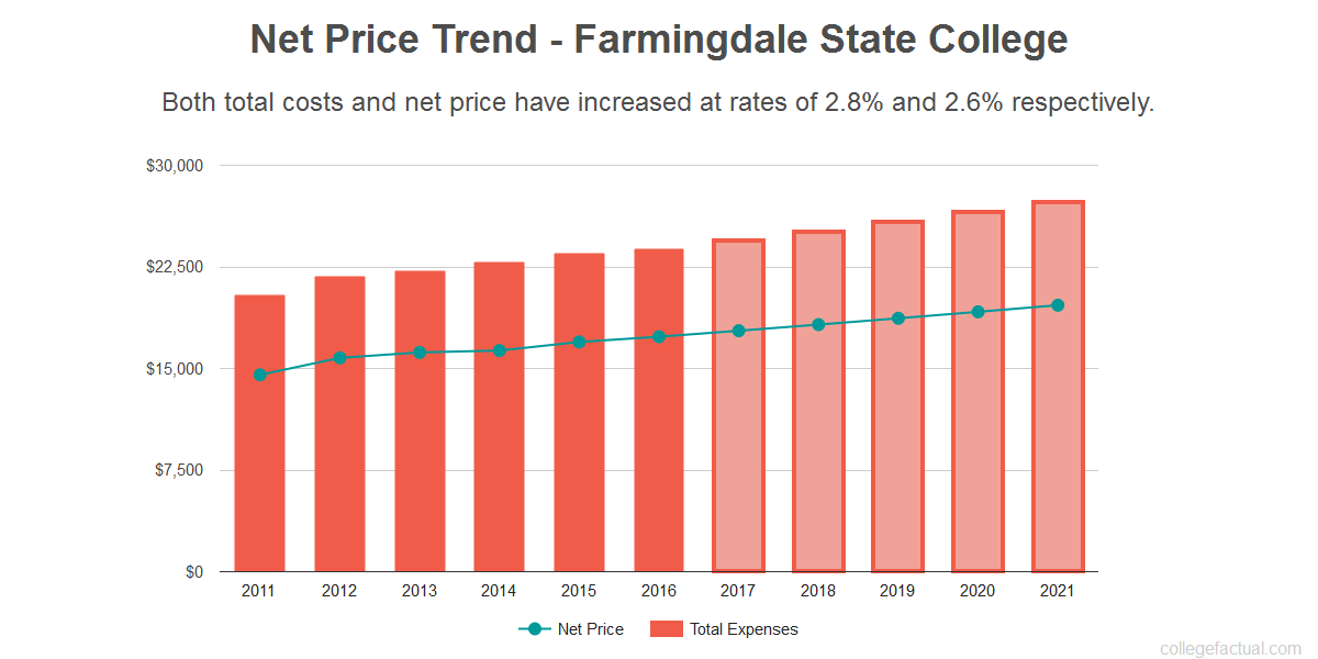 Average net price trend for Farmingdale State College