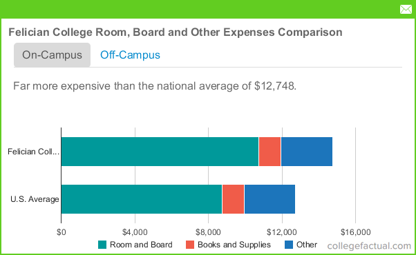 Average College Tuition With Room And Board