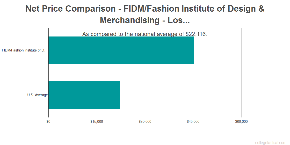 How Much Does Fashion Design School Cost