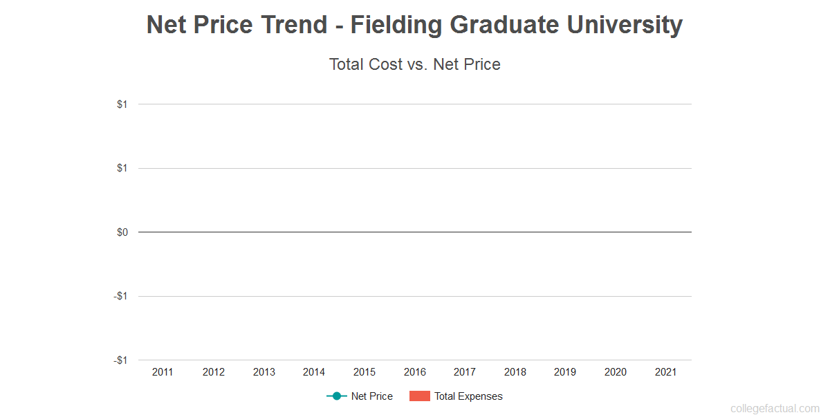 Average net price trend for Fielding Graduate University