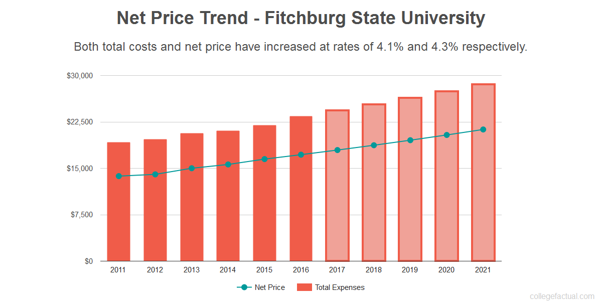 Average net price trend for Fitchburg State University