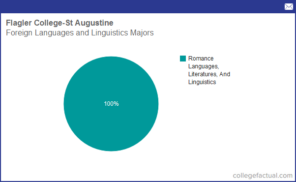 Linguistics popular college major