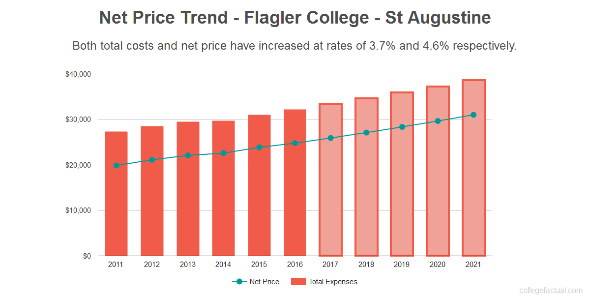 Average net price trend for Flagler College - St Augustine