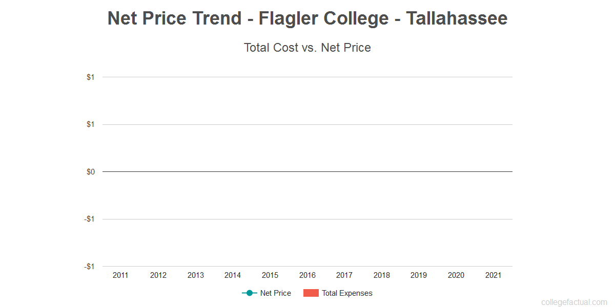 Average net price trend for Flagler College - Tallahassee