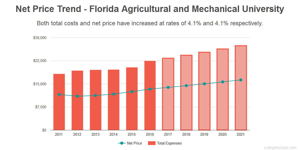 Average net price trend for Florida Agricultural and Mechanical University