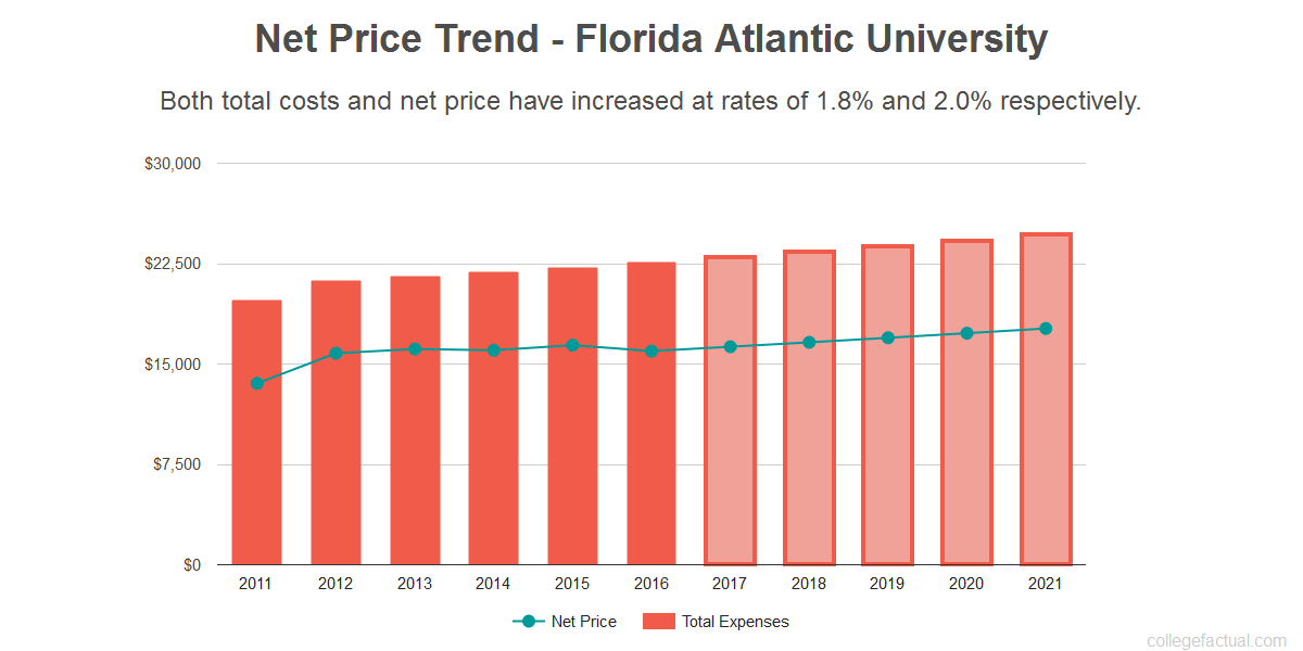Average net price trend for Florida Atlantic University