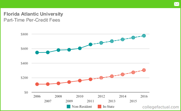 Part Time Tuition Amp Fees At Florida Atlantic University