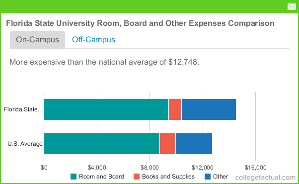 Florida State University Room Amp Board Costs Dorms Meals Amp Other Expenses