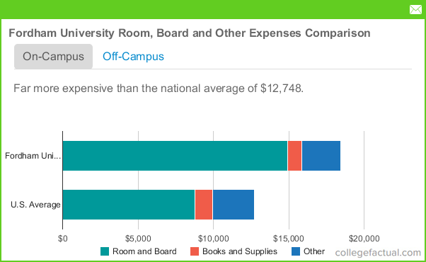Fordham University Room And Board Cost