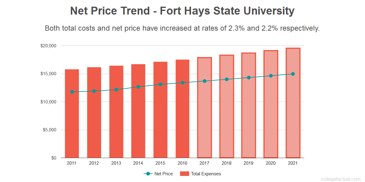 Average net price trend for Fort Hays State University