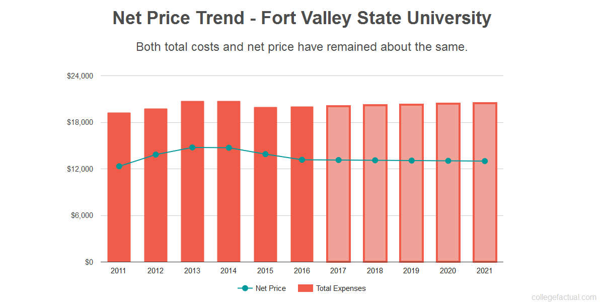 Average net price trend for Fort Valley State University