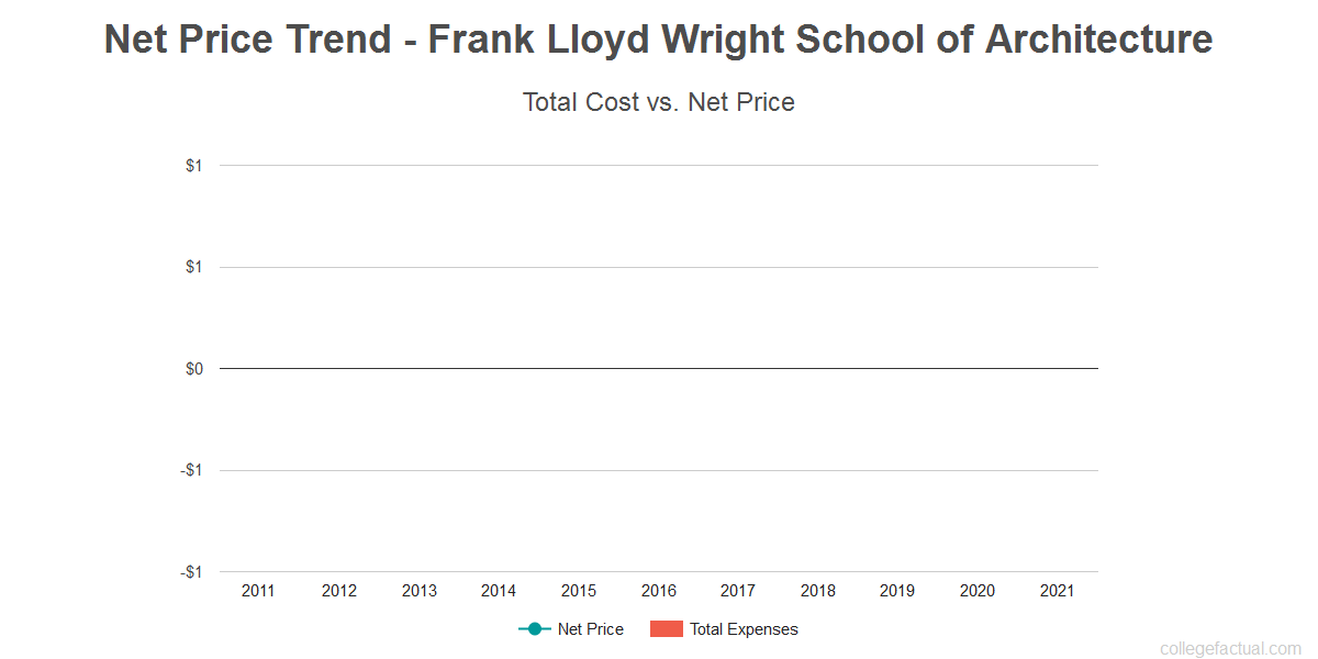 Average net price trend for Frank Lloyd Wright School of Architecture