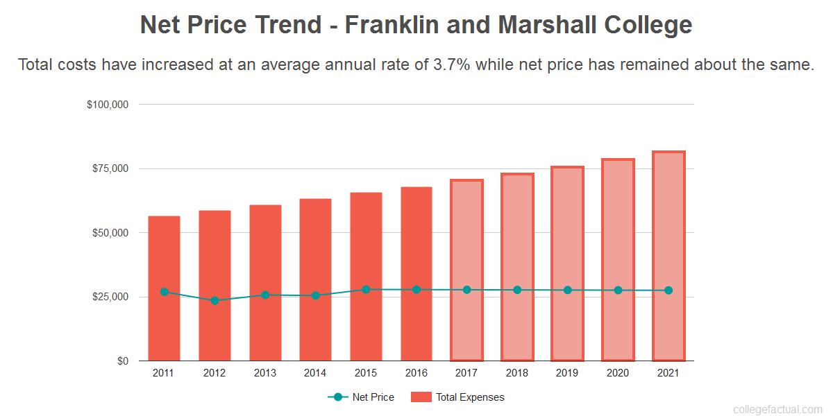 Average net price trend for Franklin and Marshall College