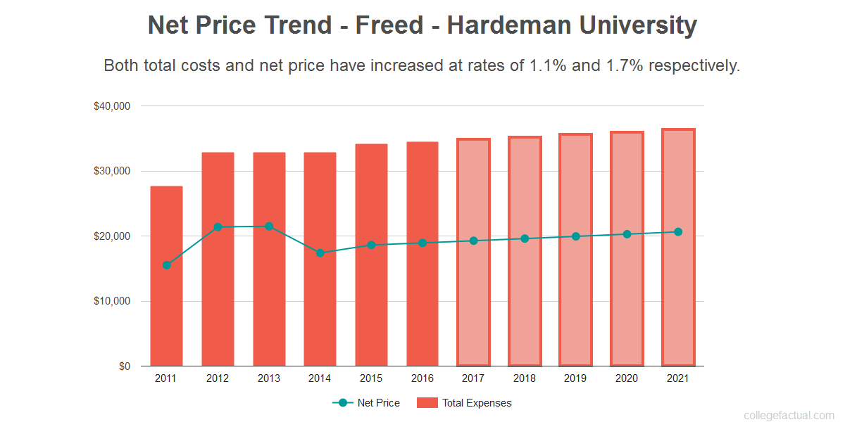Average net price trend for Freed - Hardeman University