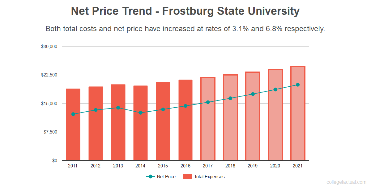 Average net price trend for Frostburg State University