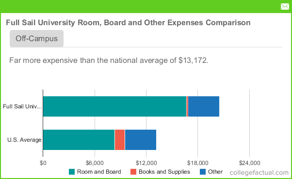 Full Sail University Room Amp Board Costs Dorms Meals Amp Other Expenses