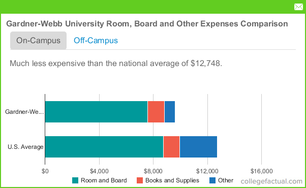 Average Cost Of Room And Board For College