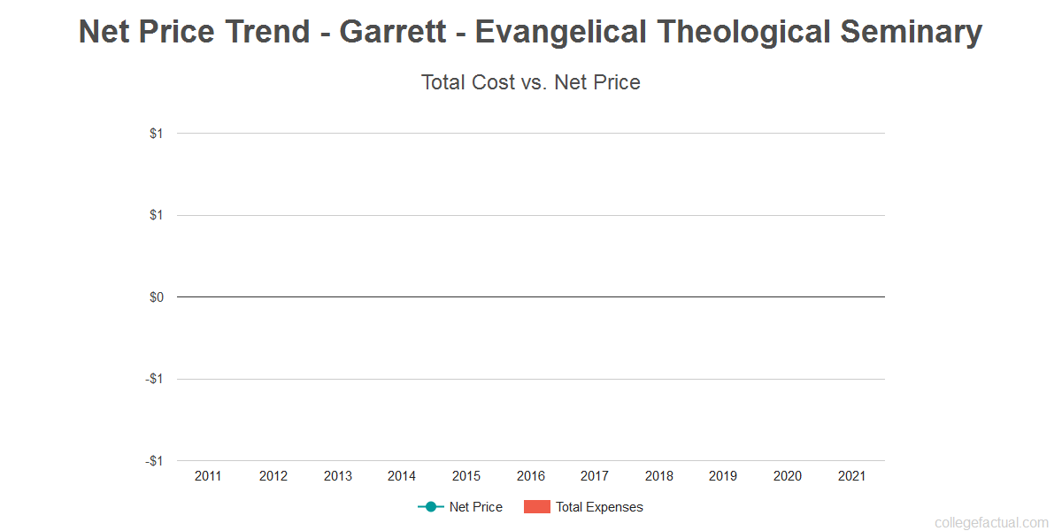 Average net price trend for Garrett - Evangelical Theological Seminary