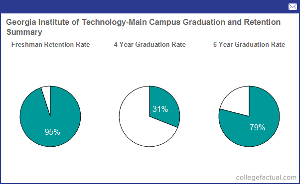 Academics At Georgia Institute Of Technology Main Campus Majors Faculty More