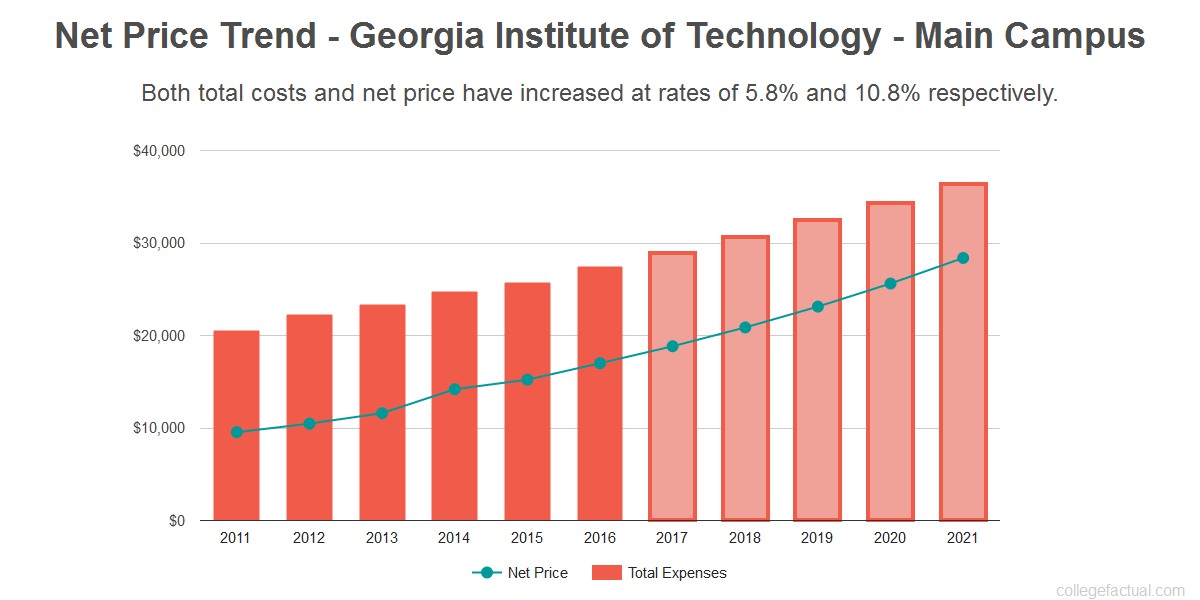 Average net price trend for Georgia Institute of Technology - Main Campus