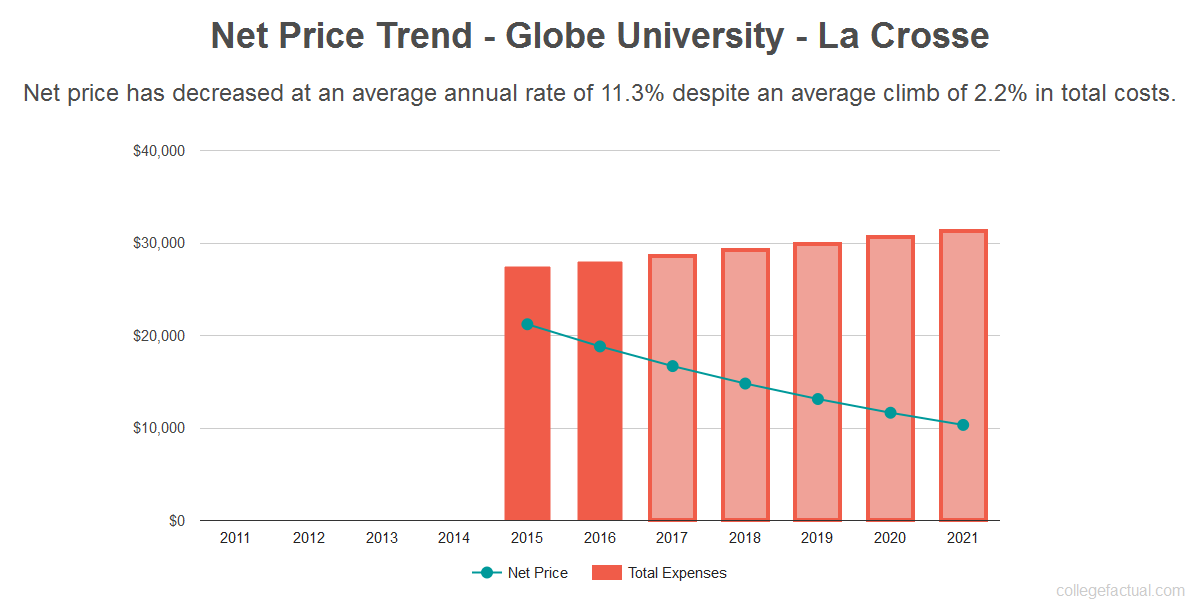 Average net price trend for Globe University - La Crosse