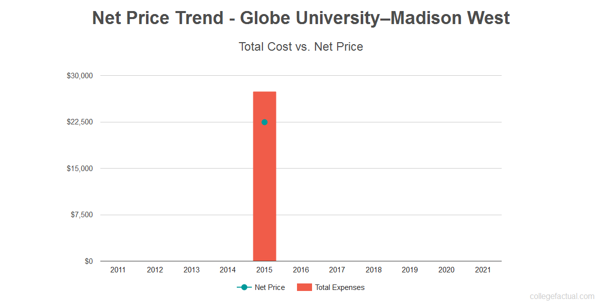 Average net price trend for Globe University–Madison West