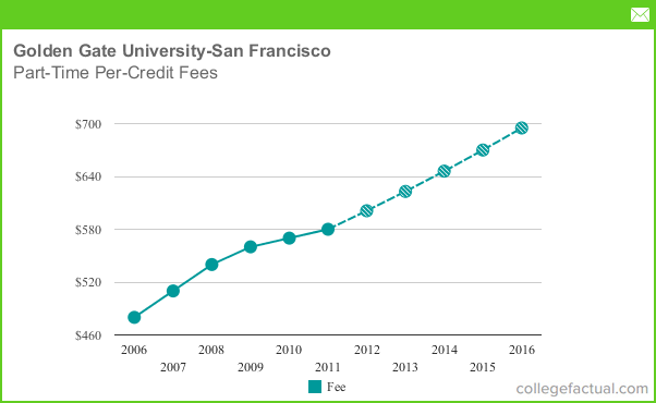 Part Time Tuition Amp Fees At Golden Gate University San