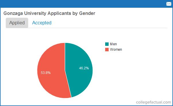 Recent Class Stats For Gonzaga University Sat Scores