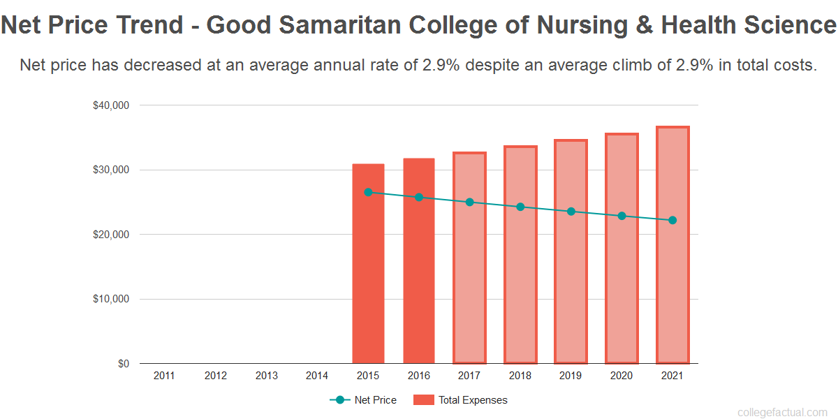 Average net price trend for Good Samaritan College of Nursing & Health Science