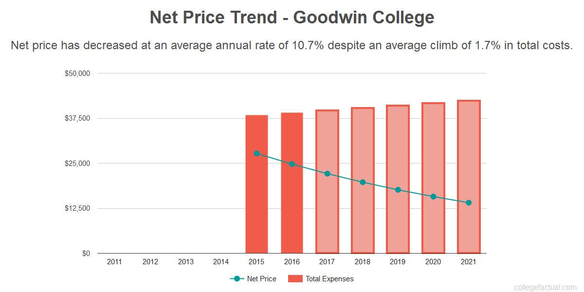 Average net price trend for Goodwin College