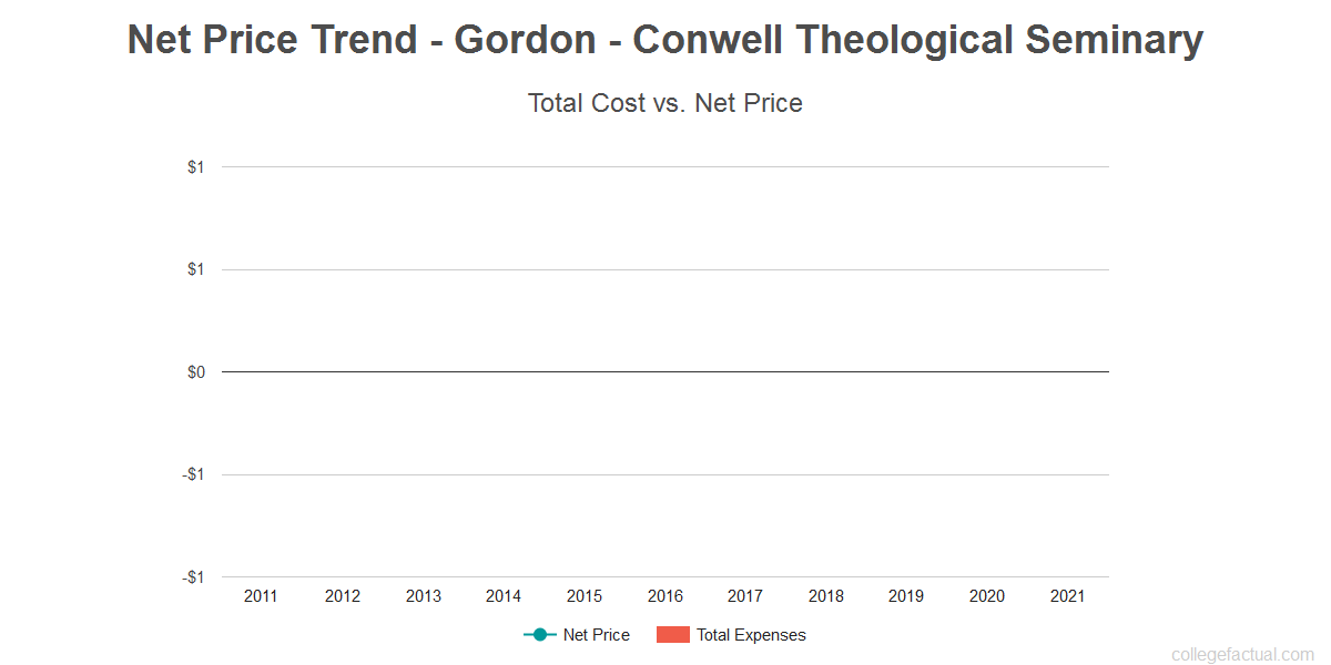 Average net price trend for Gordon - Conwell Theological Seminary