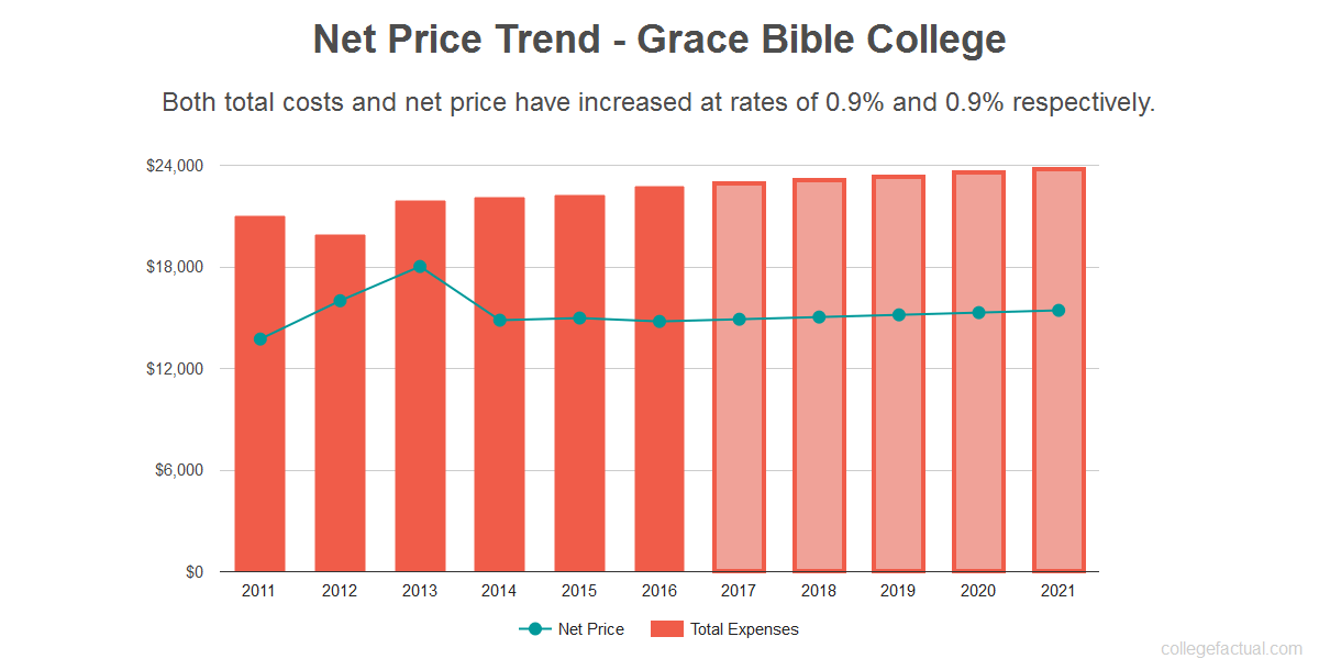 Average net price trend for Grace Bible College